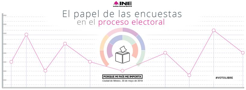 Logo el papel de las encuestas en el proceso electoral