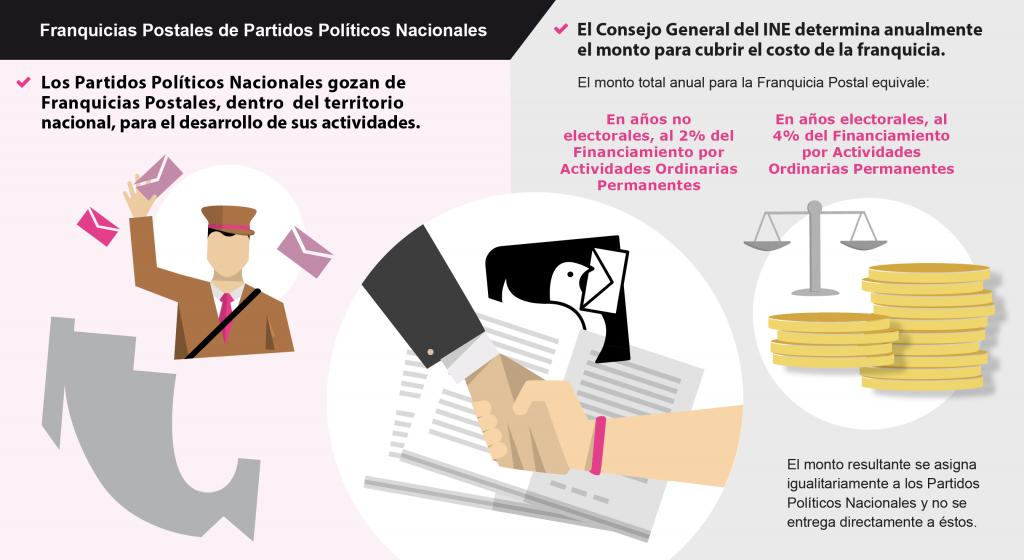 Franquicias postales de Partidos Políticos Nacionales