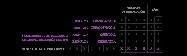Formatos e5cinco establecidos por el Sistema de Administración Tributaria para el pago de Derechos, Productos y Aprovechamientos