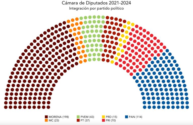 Diputaciones electas 2021-2024