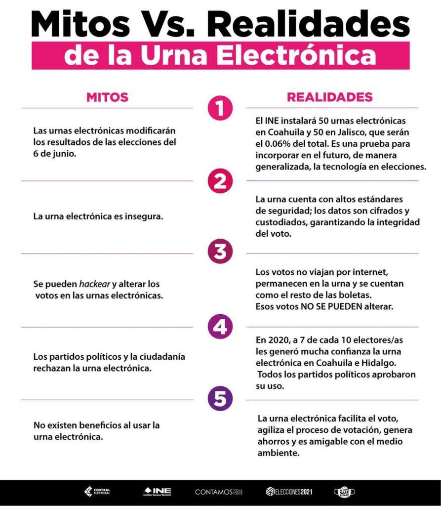 Urna electrónica: mitos y realidades